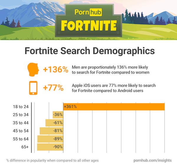 fortnite-pornhub-battle-royale-stats-13291.png